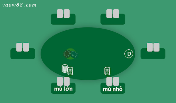 Vòng đầu tiên là đặt cược và chỉ định vị trí chia bài