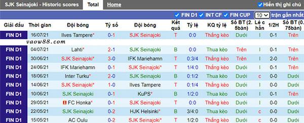 Thành tích 10 trận thi đấu gần nhất của đội tuyển SJK Seinajoen