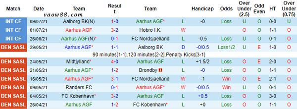 Thành tích thi đấu những trận gần đây nhất của đội tuyển AGF Aarhus