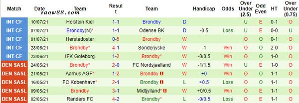 Thành tích thi đấu những trận gần đây nhất của đội tuyển Brondby IF