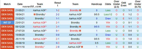 2 đội bóng AGF Aarhus vs Brondby IF có từng là kỳ phùng địch thủ của nhau trong quá khứ không?