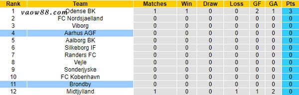 Soi kèo nhà cái trận Aarhus vs Brondby 0h ngày 19/7/2021 - Bảng xếp hạng