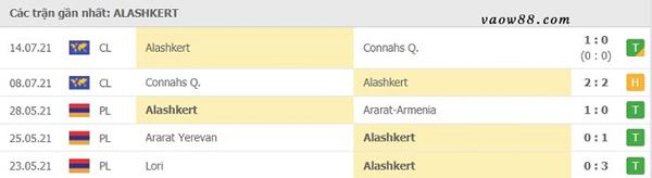 Thành tích 5 trận thi đấu gần nhất của đội tuyển Alashkert