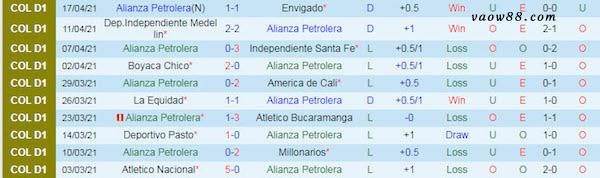 Thành tích 10 trận thi đấu gần nhất của đội tuyển Alianza Petrolera