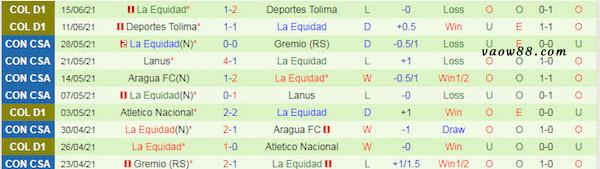 Thành tích 10 trận thi đấu gần nhất của đội tuyển La Equidad