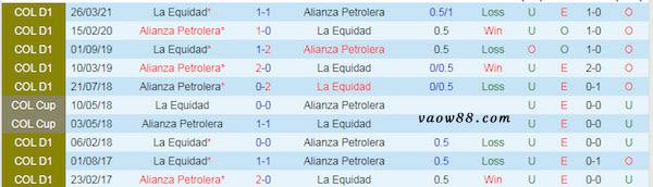 2 đội bóng Alianza Petrolera vs La Equidad có từng là kỳphùng địch thủ của nhau không?