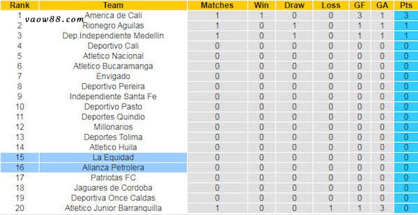 Soi kèo trận đấu giữa Alianza Petrolera vs La Equidad, 8h05 ngày 20/7/2021 - Bảng xếp hạng