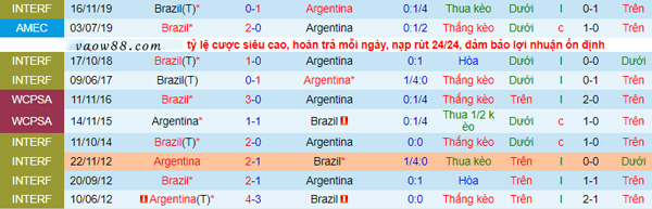 Những trận đấu đối đầu gần đây nhất của Brazil vs Argentina