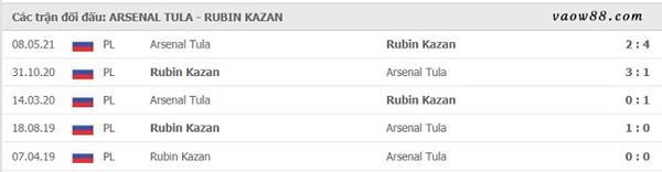 Liệu rằng 2 đội bóng Arsenal Tula vs Rubin Kazan có từng là kỳ phùng địch thủ của nhau hay không?