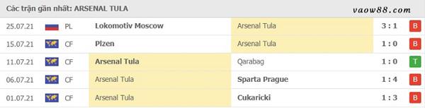 Thành tích 5 trận thi đấu gần nhất của đội tuyển Arsenal Tula