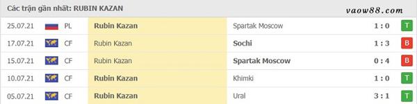 Thành tích 5 trận thi đấu gần nhất của đội tuyển Rubin Kazan