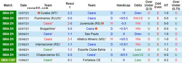 Phong độ thi đấu gần đây của Ceara