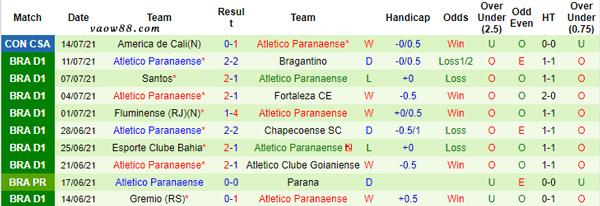 Phong độ thi đấu gần đây của đội tuyển Atletico Paranaense