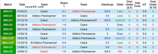 Liệu Ceara vs Paranaense có từng là kỳ phùng địch thủ với nhau?
