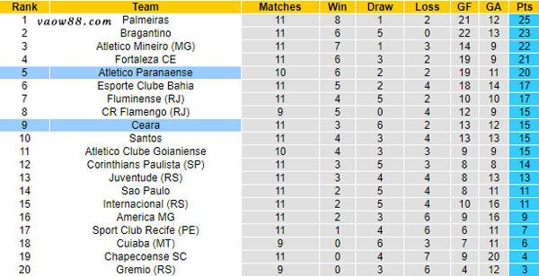 Soi kèo nhà cái trận Ceara vs Paranaense 3h00 ngày 18/7/2021 - Bảng xếp hạng
