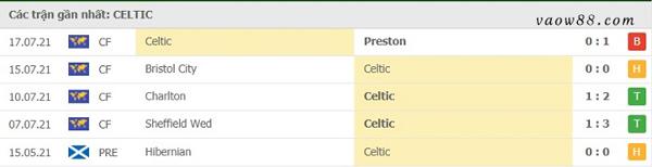 Thành tích 5 trận thi đấu gần nhất của đội tuyển Celtic