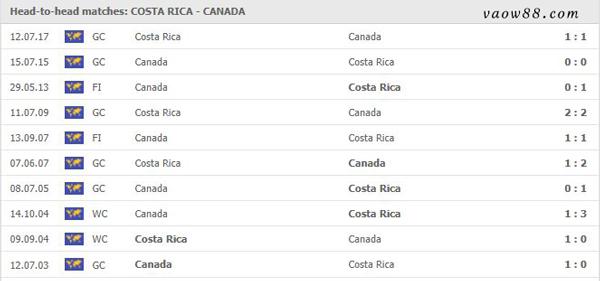 Liệu rằng 2 đội bóng Costa Rica vs Canada có từng là kỳ phùng địch thủ của nhau hay không?