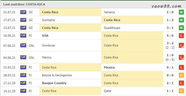 Thành tích 10 trận thi đấu gần nhất của đội tuyển Costa Rica
