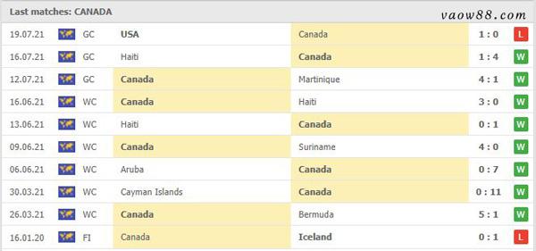 Thành tích 10 trận thi đấu gần nhất của đội tuyển Canada