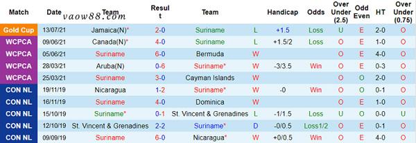 Soi kèo nhà cái trận Costa Rica vs Suriname 07h30 ngày 17/07/2021 - Thống kê Suriname