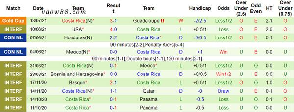 Soi kèo nhà cái trận Costa Rica vs Suriname 07h30 ngày 17/07/2021 - Thống kê Costa Rica