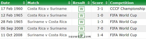 Liệu Suriname và Costa Rica có từng là kỳ phùng địch thủ của nhau?