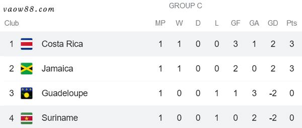 Bảng C - Soi kèo nhà cái trận Costa Rica vs Suriname 7h30 ngày 17/07/2021