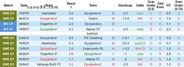 Thành tích 10 trận thi đấu gần nhất của đội tuyển Djurgardens