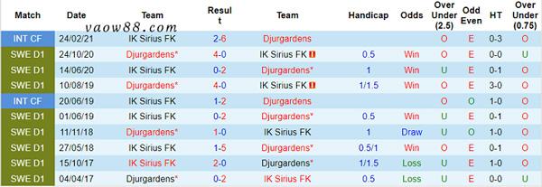 Liệu trong quá khứ, 2 đội bóng Djurgardens vs IK Sirius có từng là kỳ phùng địch thủ của nhau không?