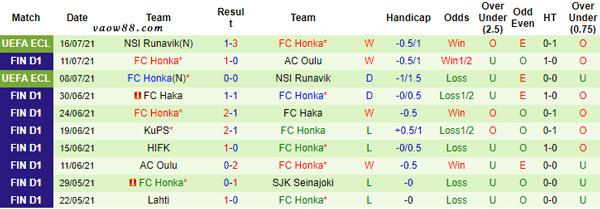 Thành tích 10 trận thi đấu gần nhất của đội tuyển Honka Espoo