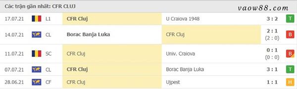 Thành tích 5 trận thi đấu gần nhất của đội tuyển CFR Cluj