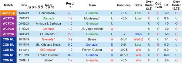 Phong độ thi đấu 10 trận gần đây nhất của đội tuyển Grenada