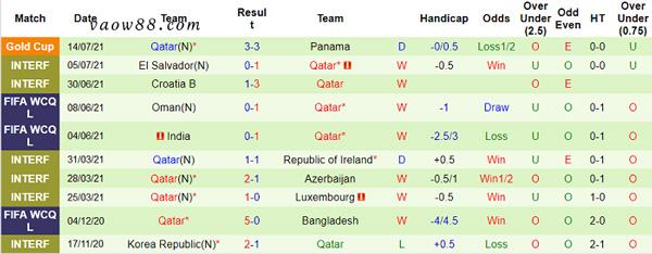 Phong độ thi đấu 10 trận gần đây nhất của đội tuyển Quatar