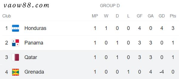 Soi kèo nhà cái trận Grenada vs Qatar 6h30 ngày 18/07/2021 - Bảng xếp hạng