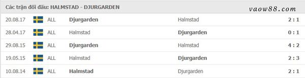 Lịch sử đối đầu của 2 đội Halmstads vs Djurgardens