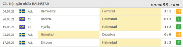 Phong độ các trận đấu gần đây nhất của Halmstads