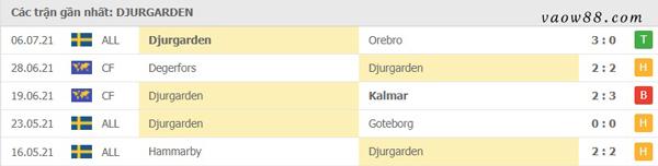 Phong độ các trận đấu gần đây nhất của Djurgardens