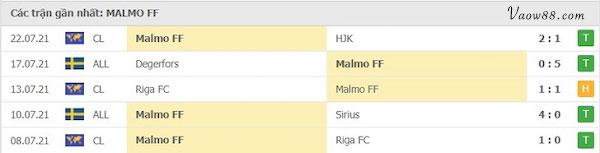 Phong độ gần đây của Malmo