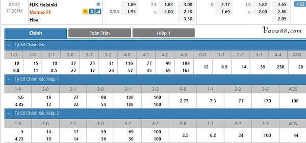 Bảng tỷ lệ kèo cá cược của 2 đội HJK Helsinki vs Malmo FF