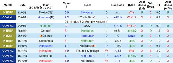 Thống kê 10 trận đấu gần đây nhất của đội tuyển bóng đá Honduras