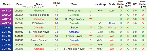 Thống kê 10 trận đấu gần đây nhất của đội tuyển bóng đá Grenada