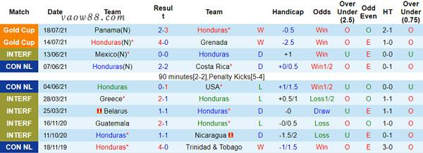 Thành tích 10 trận thi đấu gần nhất của đội tuyển Honduras
