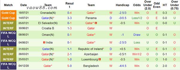 Thành tích 10 trận thi đấu gần nhất của đội tuyển Qatar