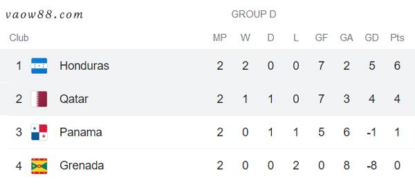 Soi kèo nhà cái trận Honduras vs Qatar 8h ngày 21/7/2021 - Bảng D