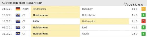 Phong độ Đội tuyển Heidenheim