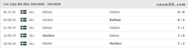 Lịch sử đối đầu của Kalmar vs BK Hacken