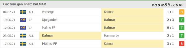Phong độ gần đây nhất của đội bóng Kalmar