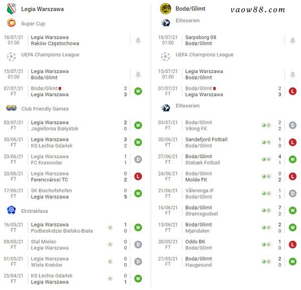 Phong độ các trận gần đây nhất của 2 đội bóng Legia Warszawa vs Bodo Glimt