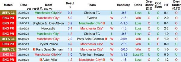 Thành tích 10 trận thi đấu gần nhất của đội tuyển Man City
