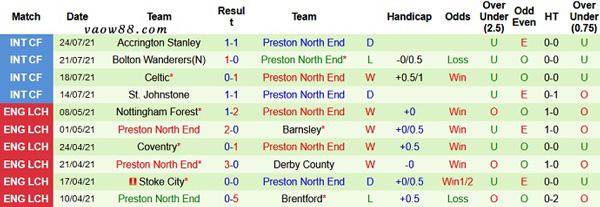 Thành tích 10 trận thi đấu gần nhất của đội tuyển Preston